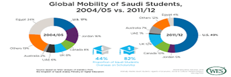 Global Mobility of soudi students 2004 to 05 vs 2011 to12