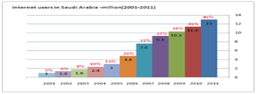 Internet users in saudi arabia million 2001- 2012